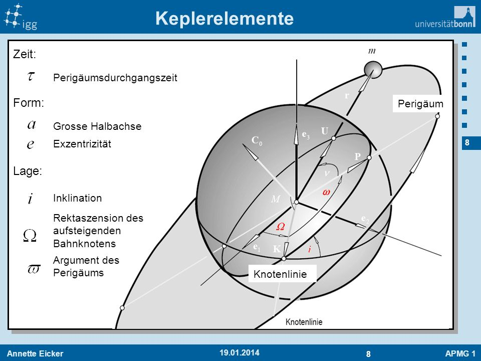 Keplerelemente Zeit: Form: Lage: Perigäumsdurchgangszeit Perigäum