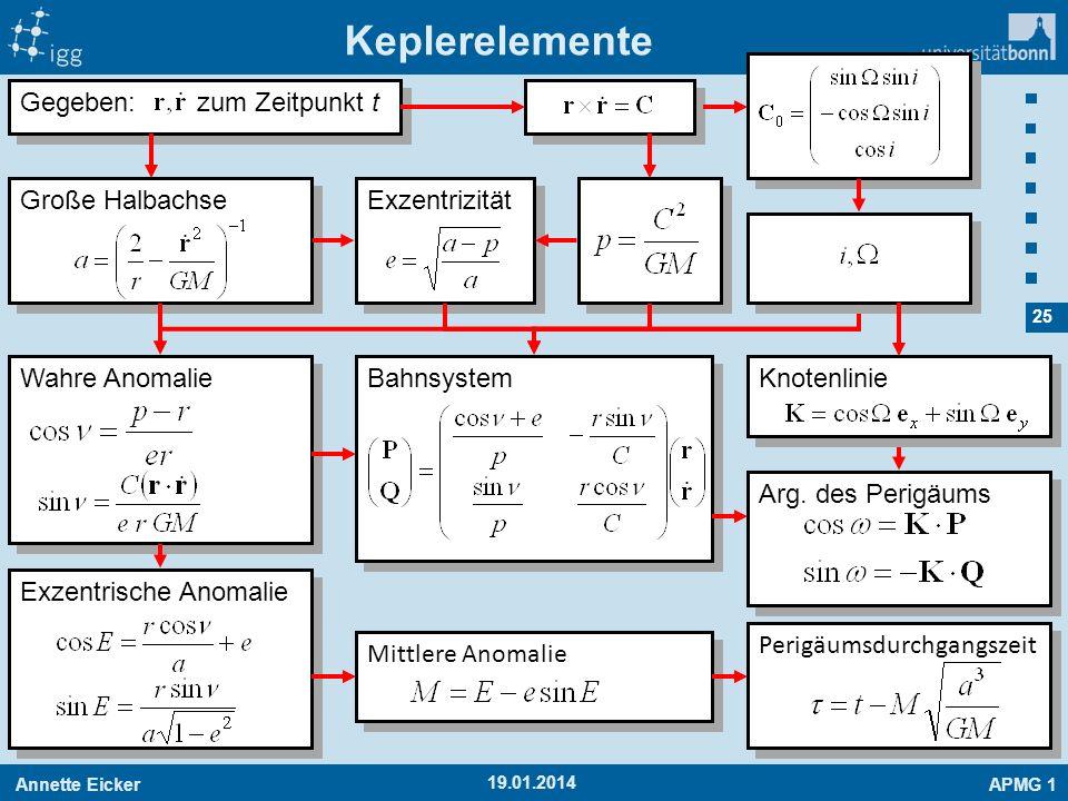 Keplerelemente Gegeben: zum Zeitpunkt t Große Halbachse Exzentrizität