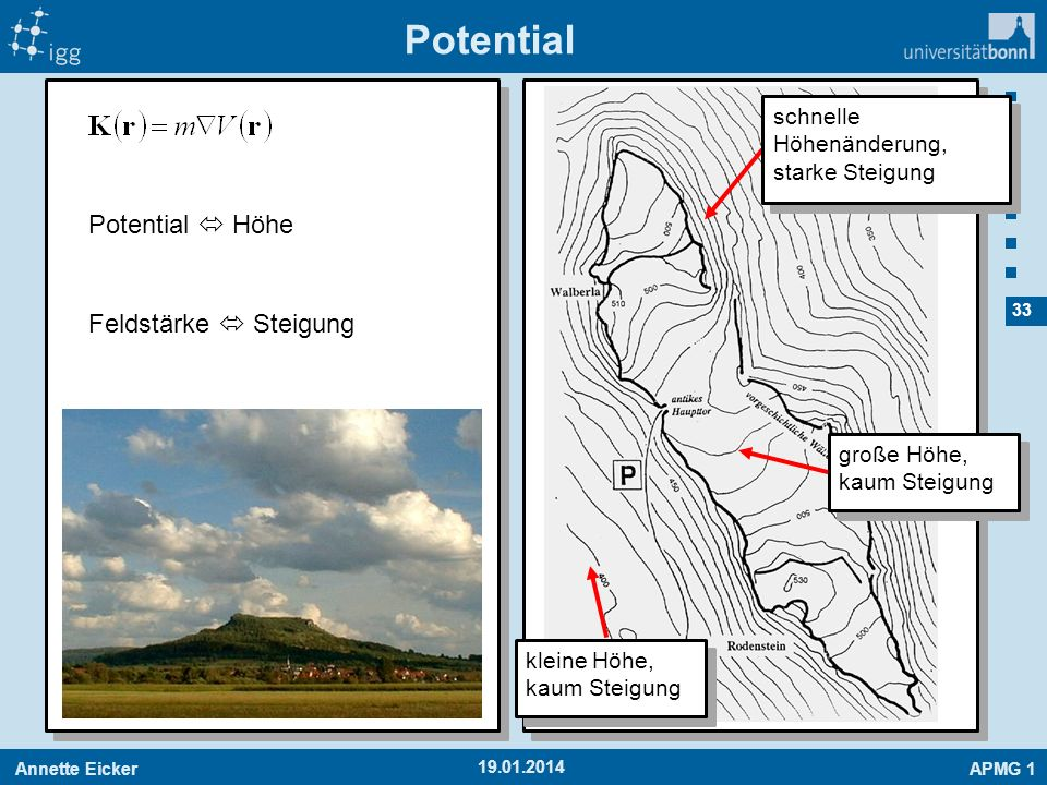 Potential Potential  Höhe Feldstärke  Steigung