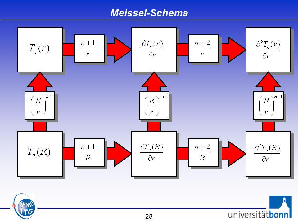 Meissel-Schema