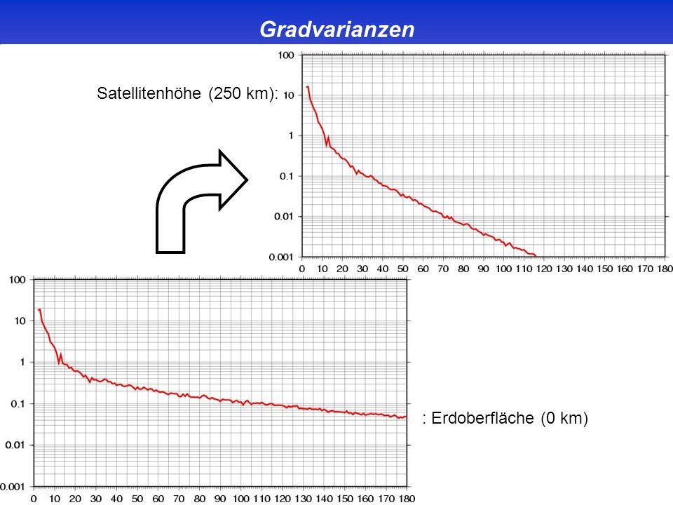 Gradvarianzen Satellitenhöhe (250 km): : Erdoberfläche (0 km)