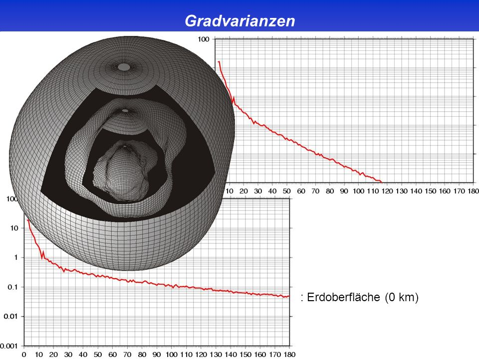 Gradvarianzen : Erdoberfläche (0 km)