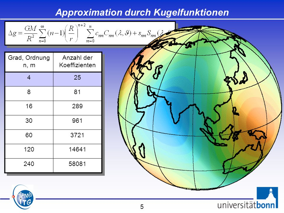 Approximation durch Kugelfunktionen