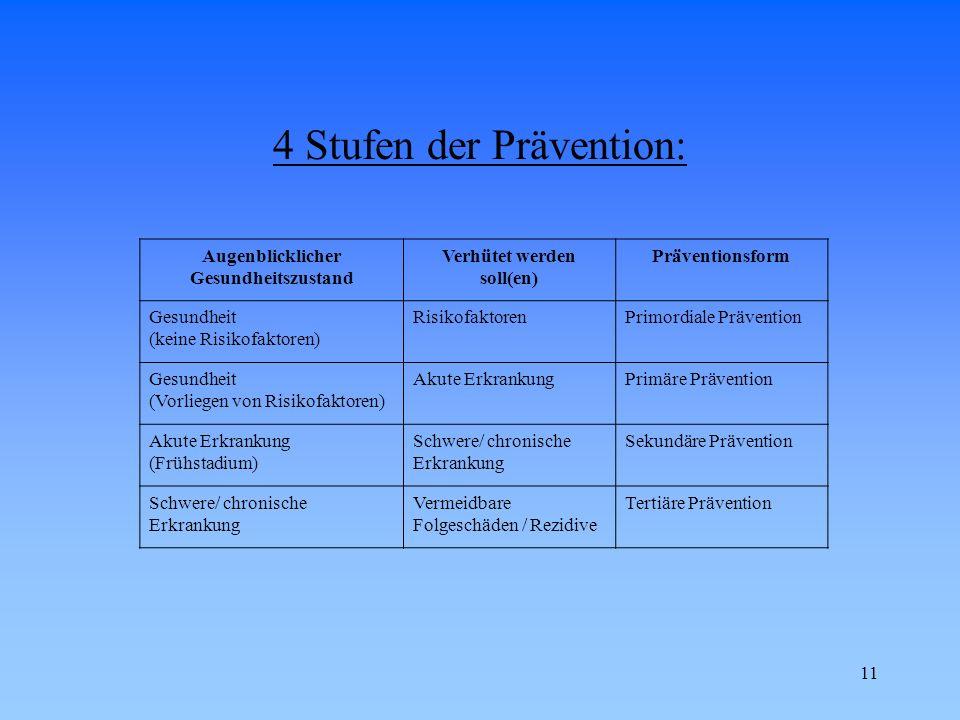 4 Stufen der Prävention: