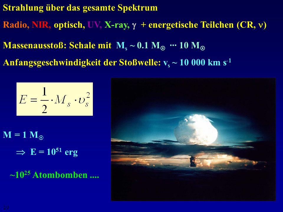 Strahlung über das gesamte Spektrum