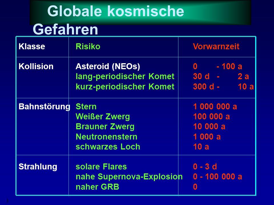 Globale kosmische Gefahren