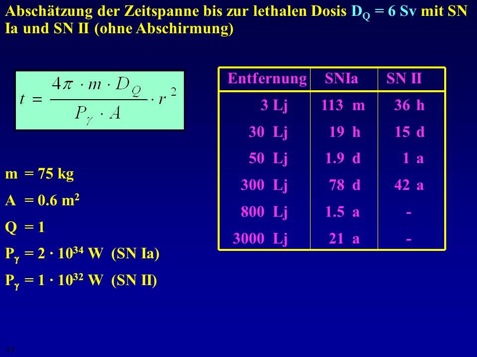 Abschätzung der Zeitspanne bis zur lethalen Dosis DQ = 6 Sv mit SN Ia und SN II (ohne Abschirmung)