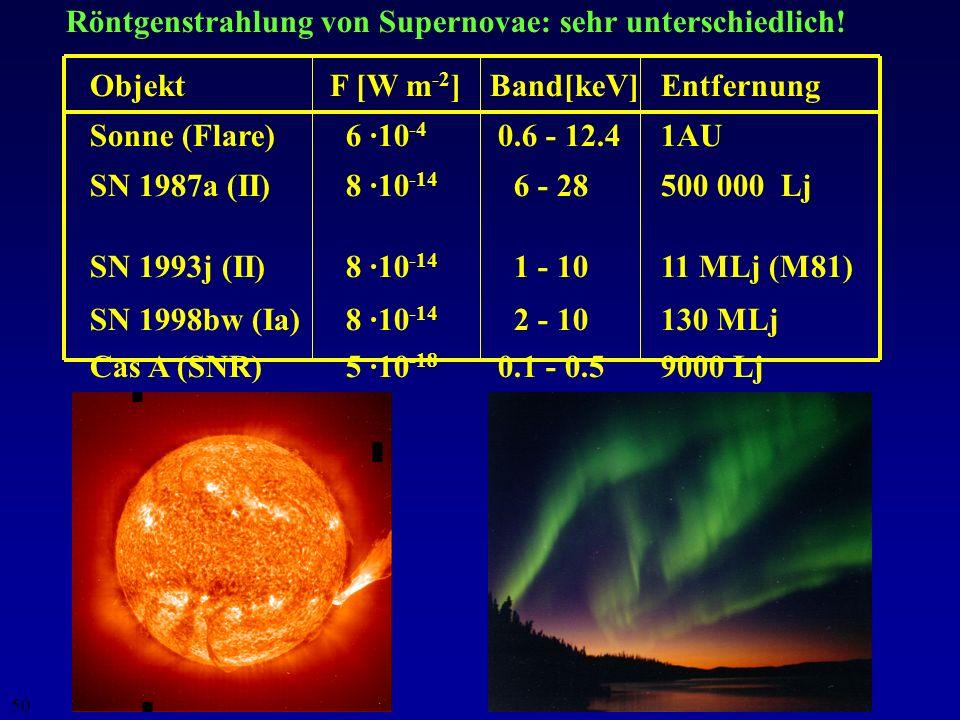 Röntgenstrahlung von Supernovae: sehr unterschiedlich!
