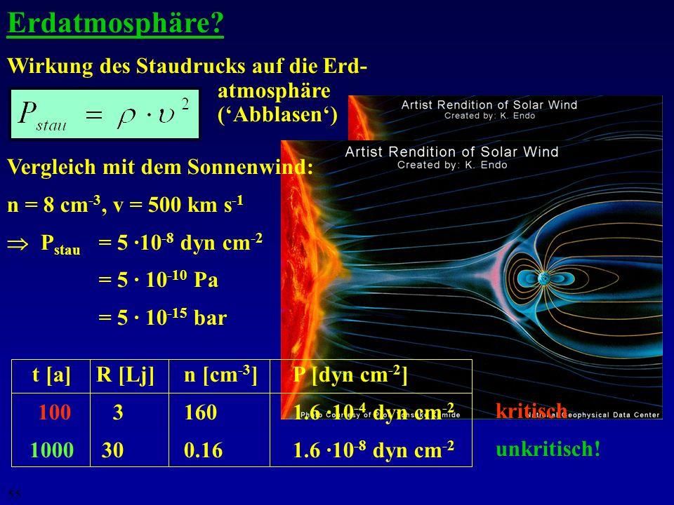Erdatmosphäre Wirkung des Staudrucks auf die Erd- atmosphäre ('Abblasen') Vergleich mit dem Sonnenwind: