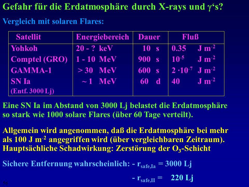 Gefahr für die Erdatmosphäre durch X-rays und 's