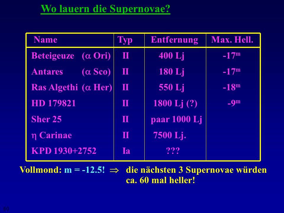 Wo lauern die Supernovae