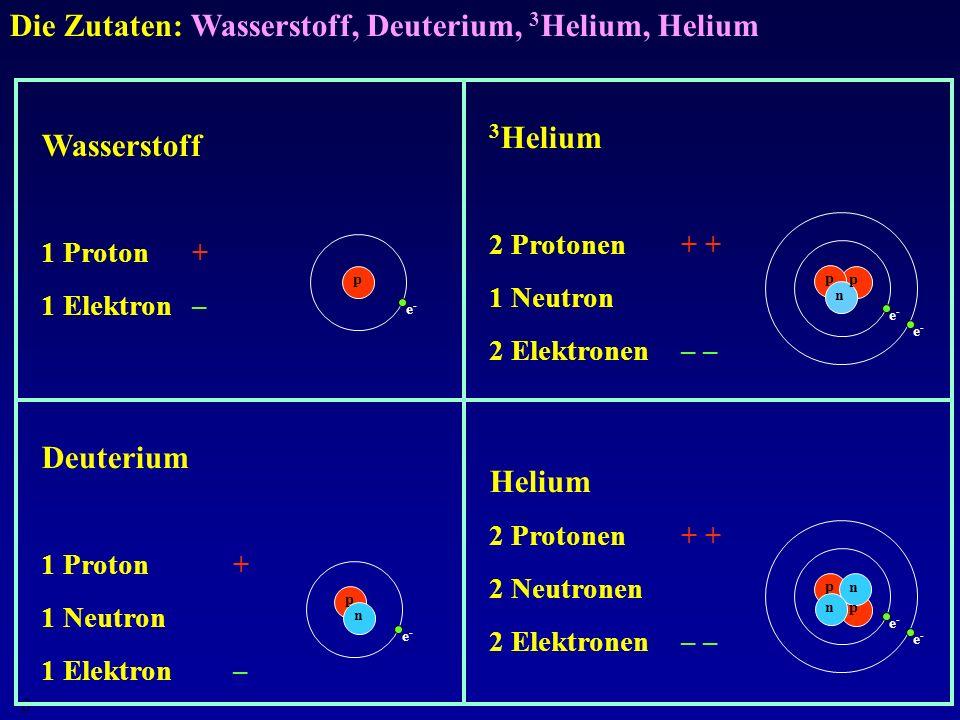 Die Zutaten: Wasserstoff, Deuterium, 3Helium, Helium
