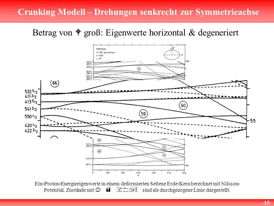 Betrag von W groß: Eigenwerte horizontal & degeneriert