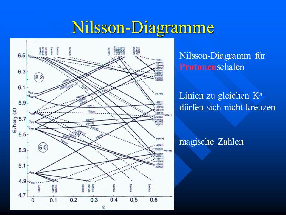 Nilsson-Diagramme Nilsson-Diagramm für Protonenschalen