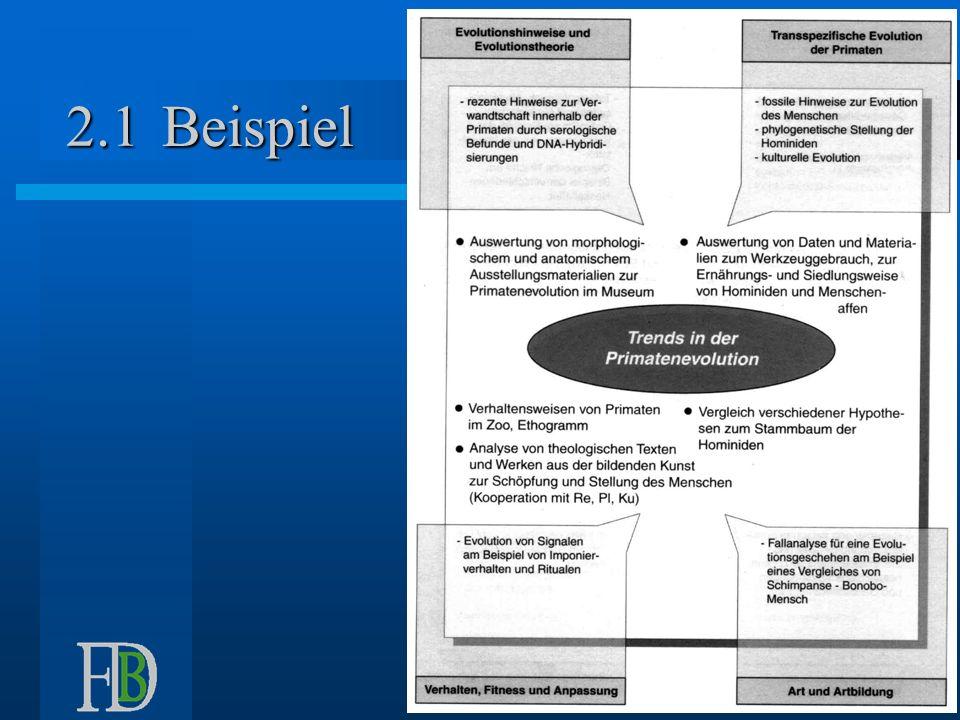 Beispiel Schwerpunkt 2.1 Einführung in die Biologie-Didaktik