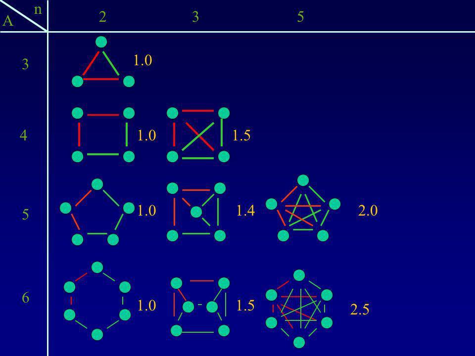 n 2 3 5 A 1.0 3 4 1.0 1.5 1.0 1.4 2.0 5 6 1.0 1.5 2.5