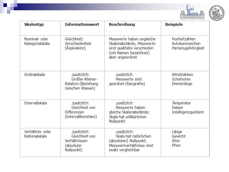 Skalentyp Informationswert. Beschreibung. Beispiele. Nominal- oder Kategorialskala. Gleichheit/ Verschiedenheit (Äquivalenz)