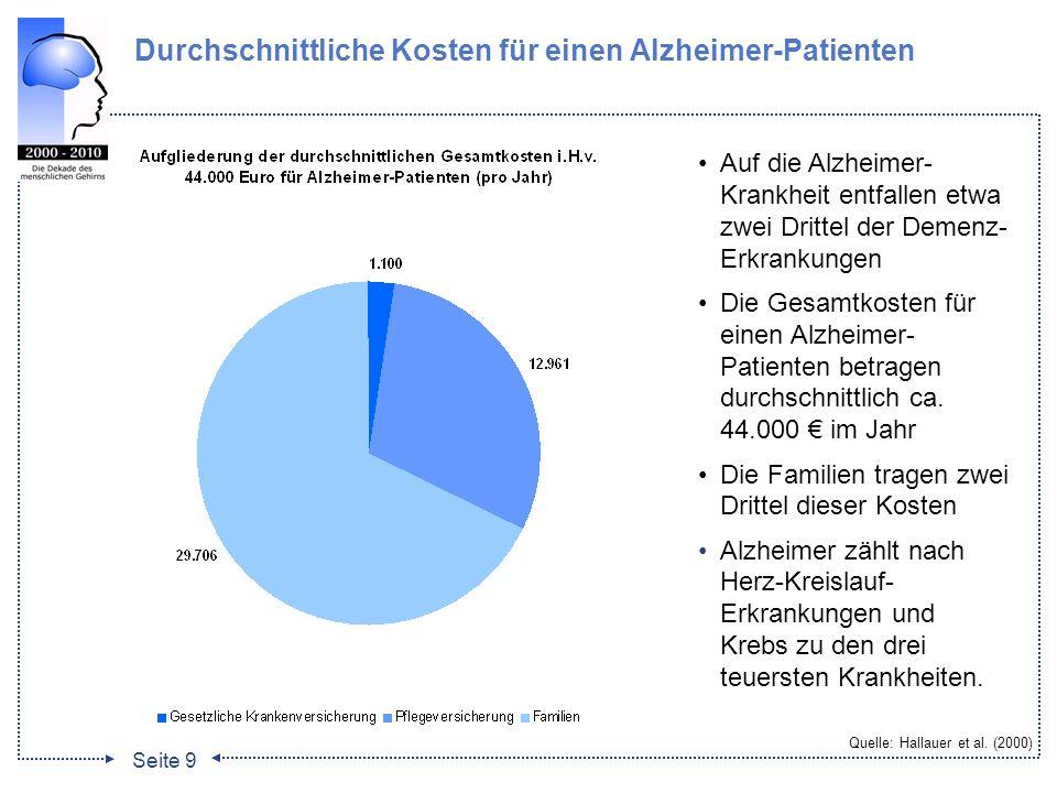 Durchschnittliche Kosten für einen Alzheimer-Patienten