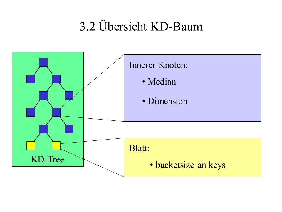 3.2 Übersicht KD-Baum Innerer Knoten: ... Median Dimension Blatt: