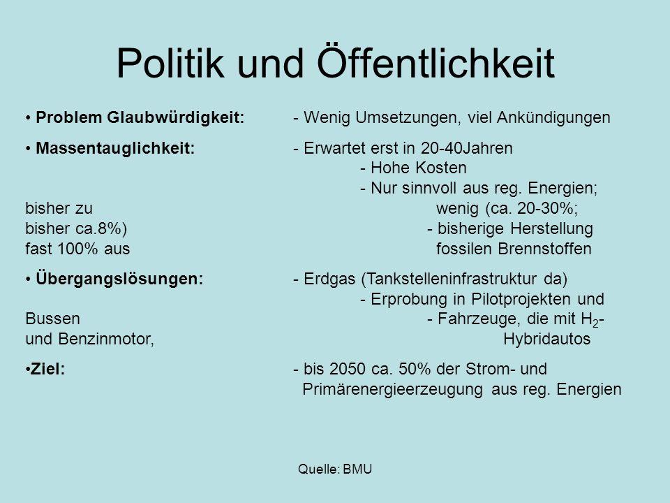 Politik und Öffentlichkeit