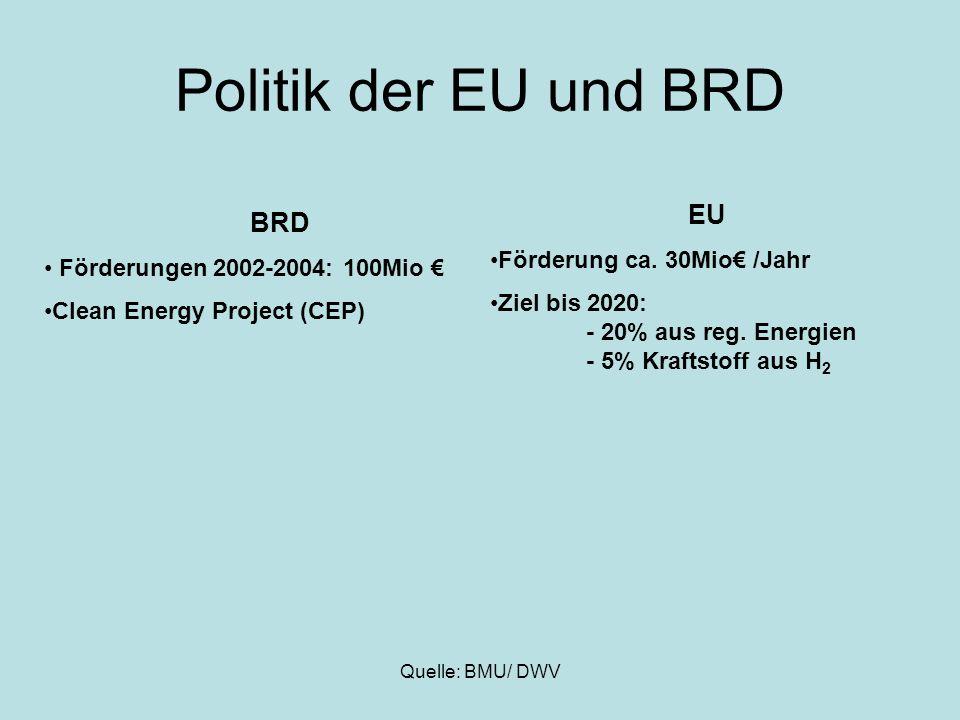 Politik der EU und BRD EU BRD Förderung ca. 30Mio€ /Jahr