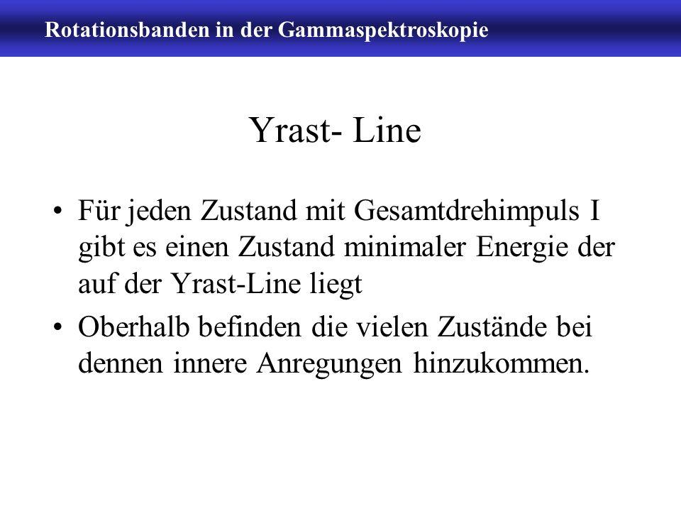 Yrast- Line Für jeden Zustand mit Gesamtdrehimpuls I gibt es einen Zustand minimaler Energie der auf der Yrast-Line liegt.
