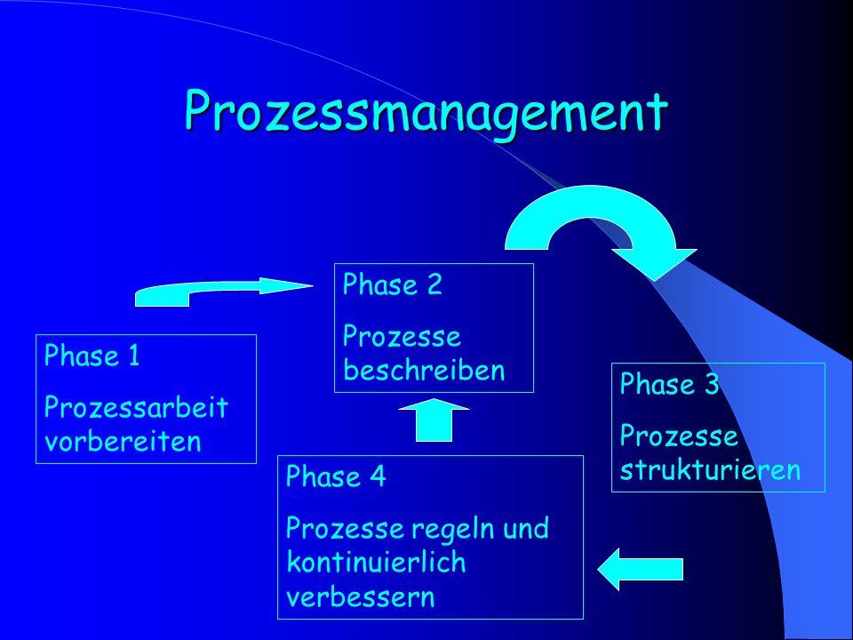 Prozessmanagement Phase 2 Prozesse beschreiben Phase 1