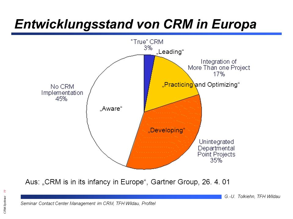 Entwicklungsstand von CRM in Europa
