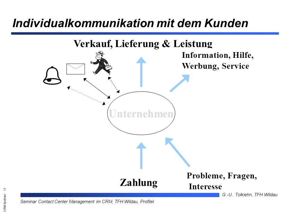 Individualkommunikation mit dem Kunden