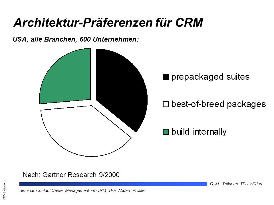 Architektur-Präferenzen für CRM