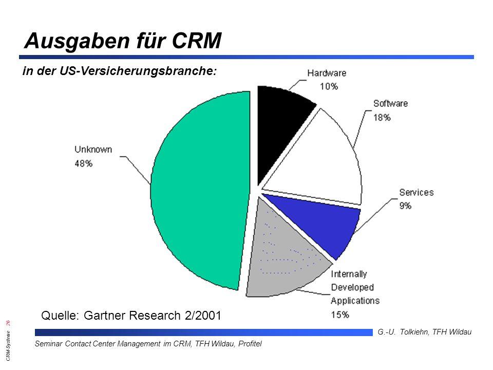 Ausgaben für CRM in der US-Versicherungsbranche:
