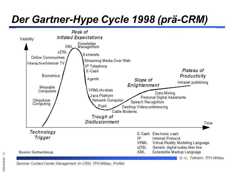 Der Gartner-Hype Cycle 1998 (prä-CRM)
