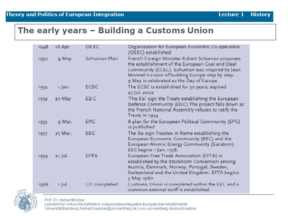 The early years – Building a Customs Union