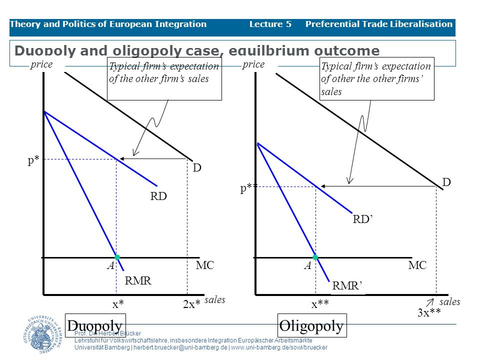 Duopoly and oligopoly case, equilbrium outcome