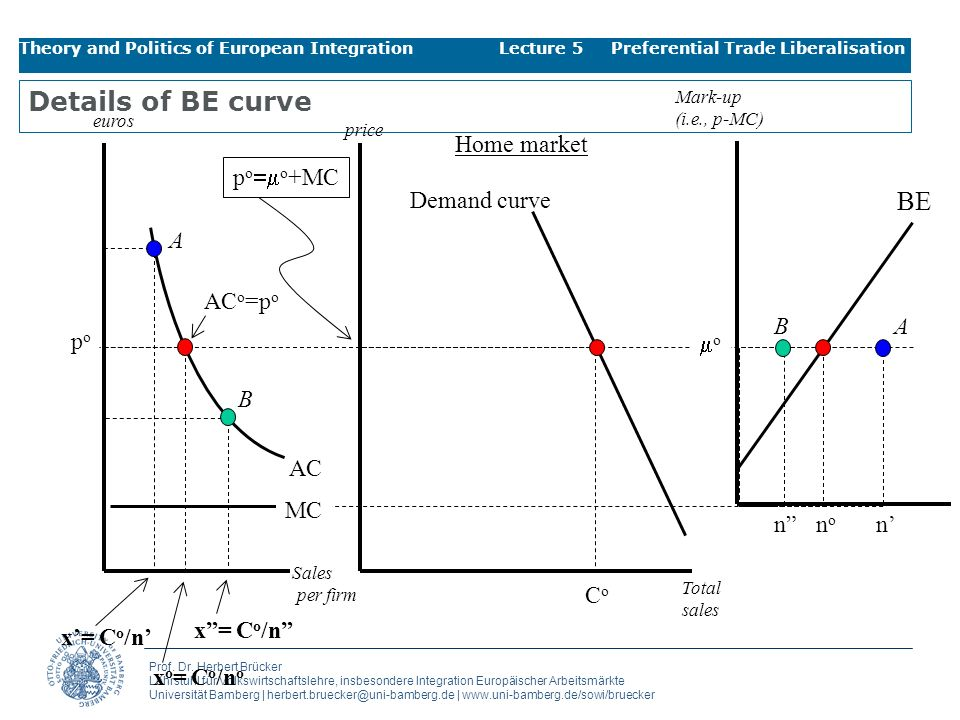 Details of BE curve BE Home market po=mo+MC Demand curve A ACo=po B A