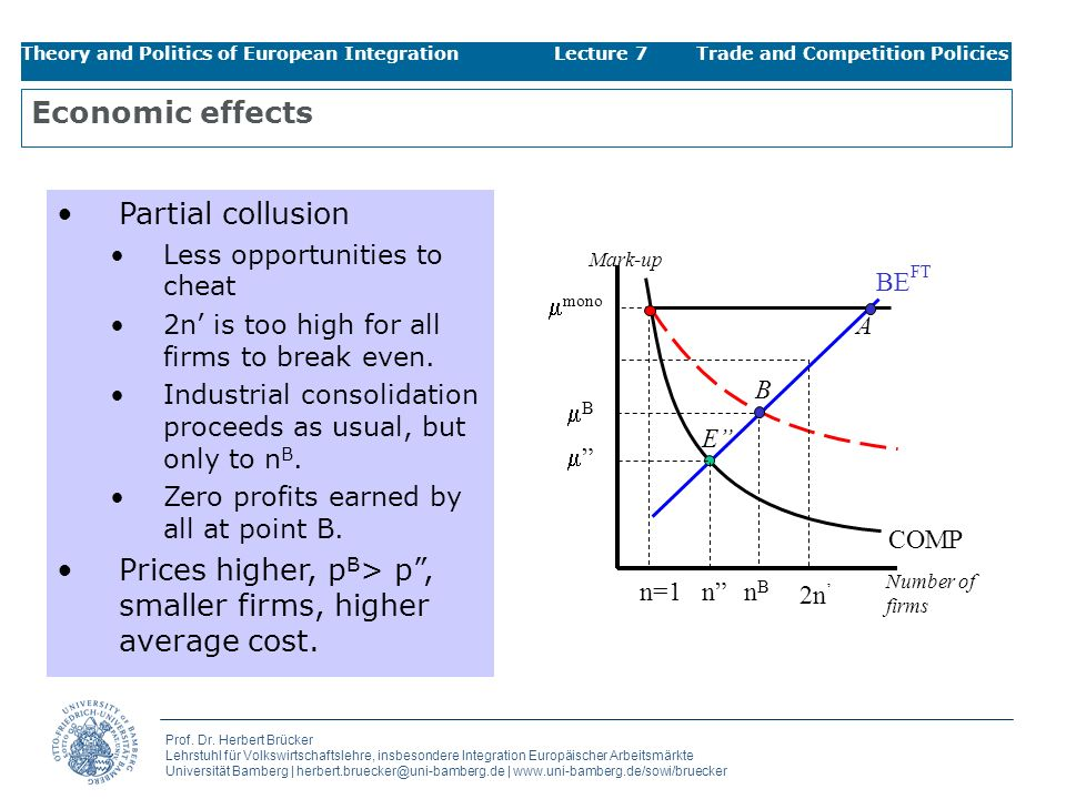Prices higher, pB> p , smaller firms, higher average cost.