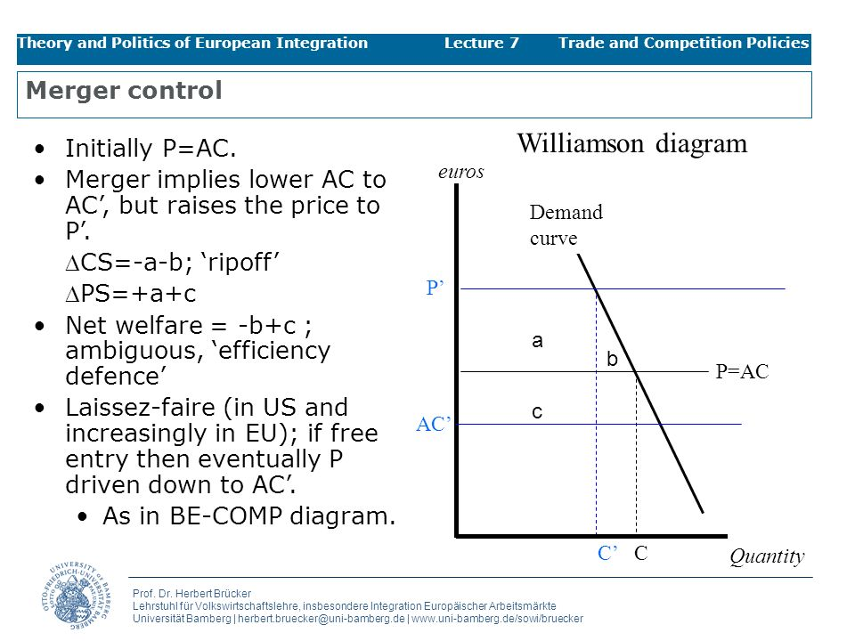 Williamson diagram Merger control Initially P=AC.