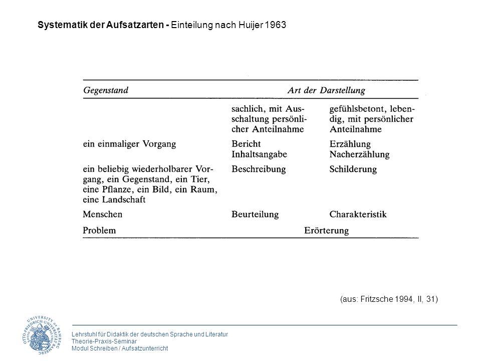 Systematik der Aufsatzarten - Einteilung nach Huijer 1963