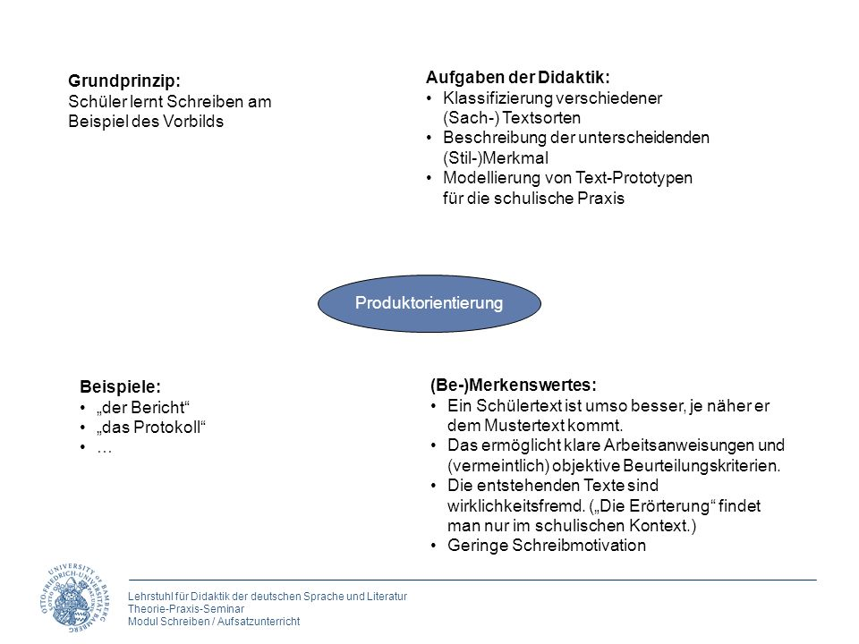 Grundprinzip: Schüler lernt Schreiben am. Beispiel des Vorbilds. Aufgaben der Didaktik: Klassifizierung verschiedener (Sach-) Textsorten.