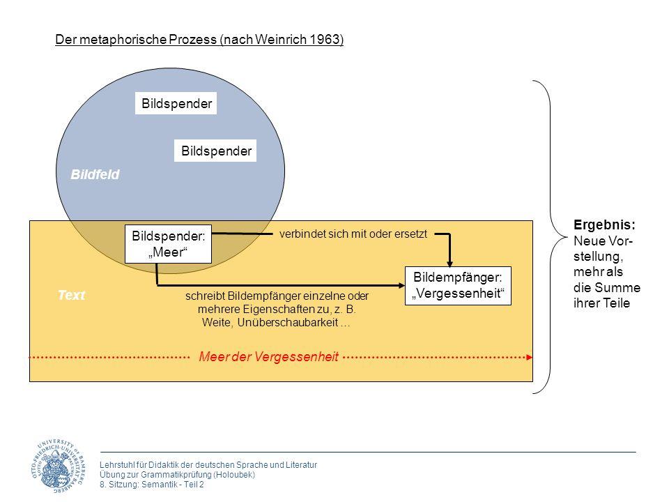 Der metaphorische Prozess (nach Weinrich 1963)