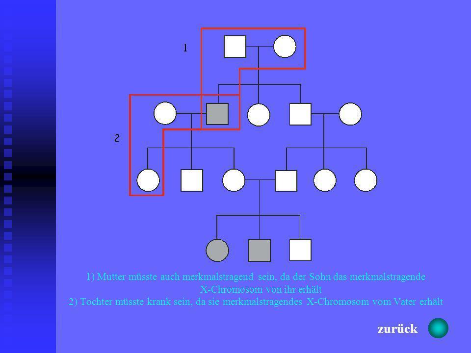 1) Mutter müsste auch merkmalstragend sein, da der Sohn das merkmalstragende X-Chromosom von ihr erhält 2) Tochter müsste krank sein, da sie merkmalstragendes X-Chromosom vom Vater erhält