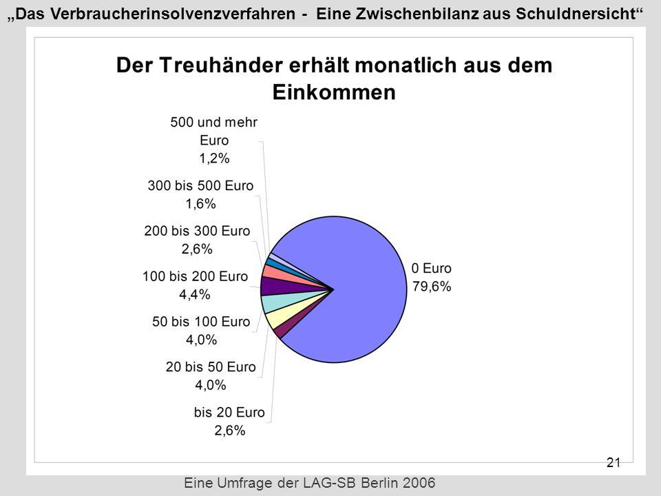Eine Umfrage der LAG-SB Berlin 2006