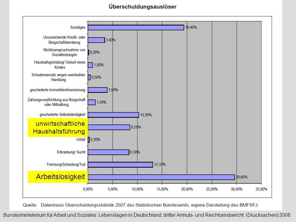 Arbeitslosigkeit unwirtschaftliche Haushaltsführung