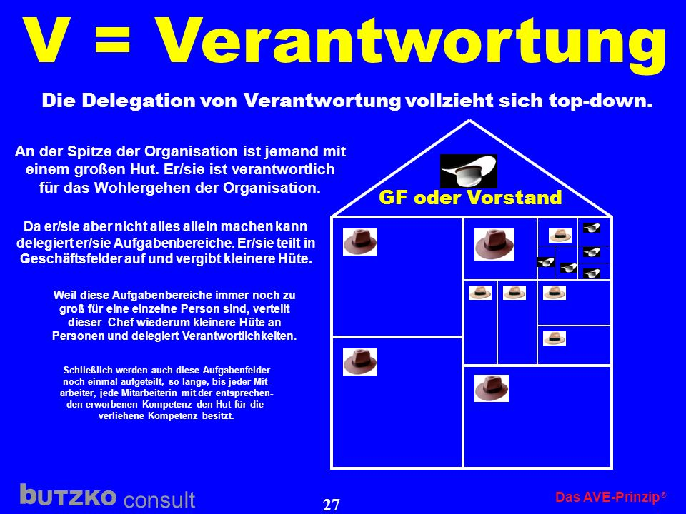V = Verantwortung Die Delegation von Verantwortung vollzieht sich top-down. GF oder Vorstand.