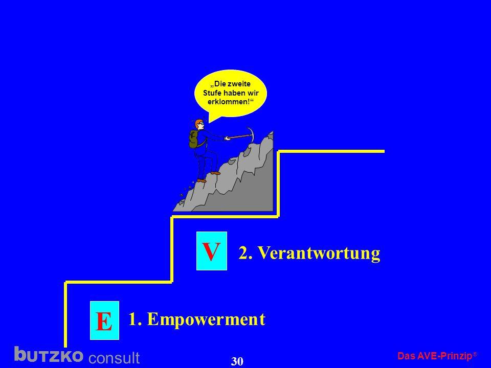 """V E 2. Verantwortung 1. Empowerment Das AVE-Prinzip """"Die zweite"""
