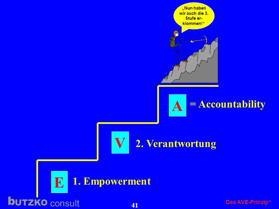 A V E = Accountability 2. Verantwortung 1. Empowerment