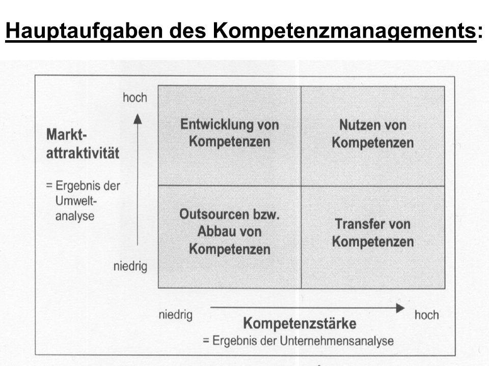 Hauptaufgaben des Kompetenzmanagements: