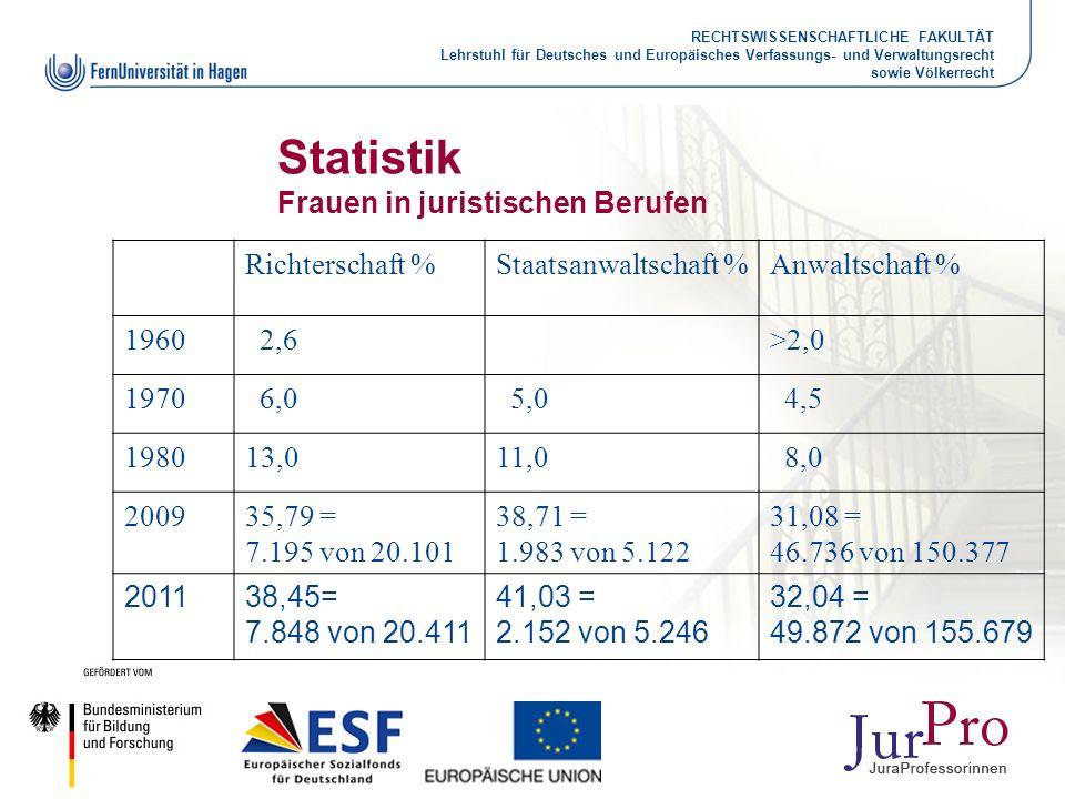 Statistik Frauen in juristischen Berufen