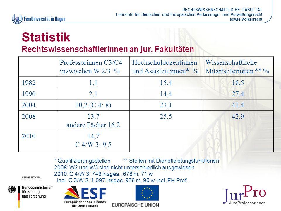 Statistik Rechtswissenschaftlerinnen an jur. Fakultäten