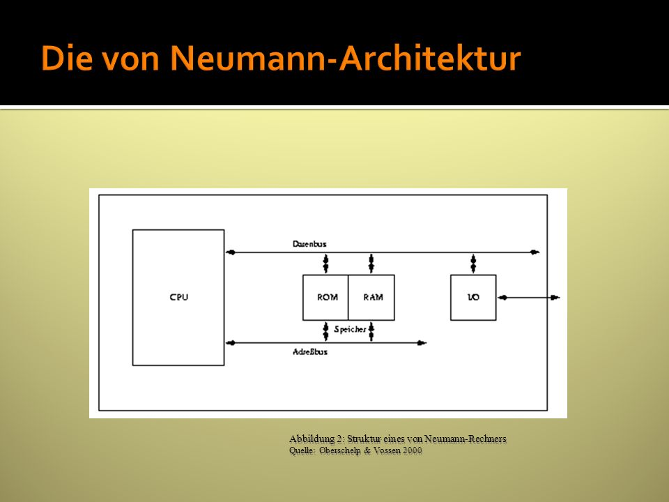 Die von Neumann-Architektur